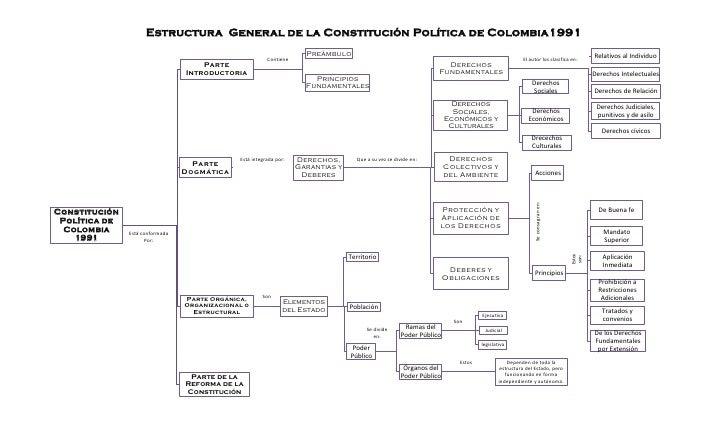 Estructura De La Constitución Política De Colombia 1991