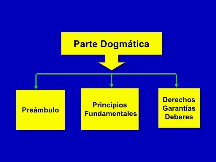 Estructura De La Constitucion Politica De Colombia