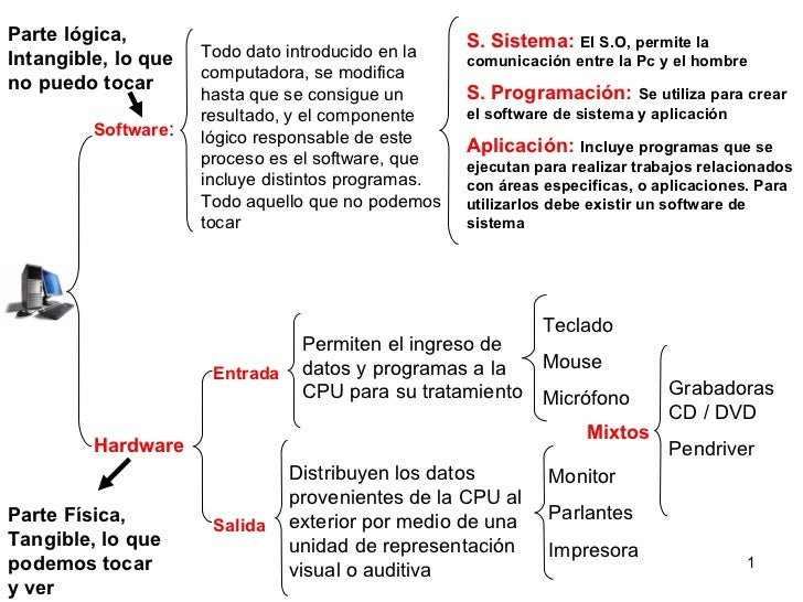Software : Todo dato introducido en la computadora, se modifica hasta que se consigue un resultado, y el componente lógico...