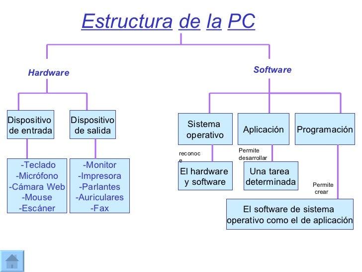 Estructura de la pc ariana y sol for Programas para arquitectura para pc