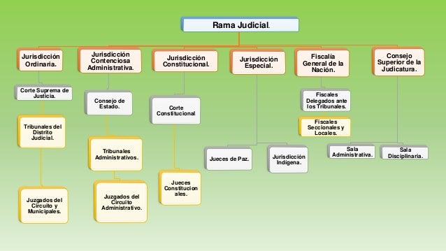 RAMA JUDICIAL EN COLOMBIA EPUB