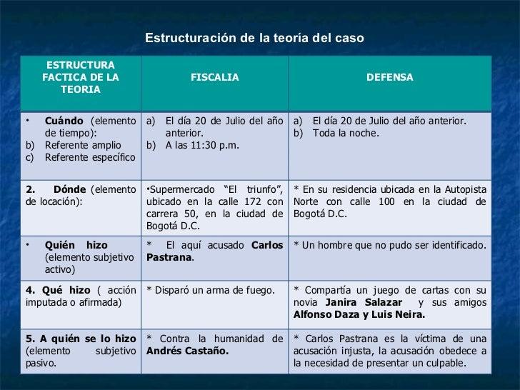 Estructuración de la teoría del caso       ESTRUCTURA     FACTICA DE LA                  FISCALIA                         ...