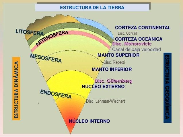 Estructura De La Tierra Grado 6 Lessons Tes Teach