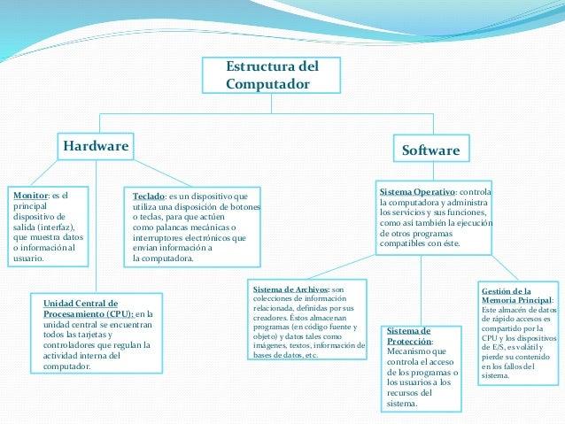 Estructura Del Computador Hardware Y Software