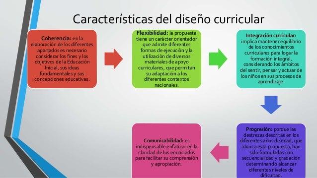 Estructura del curr culo de educaci n inicial for Programa curricular de educacion inicial