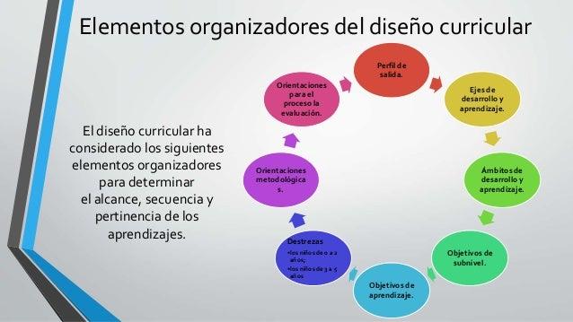 Estructura Del Currículo De Educación Inicial