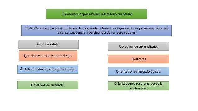 Ejes de desarrollo y aprendizaje