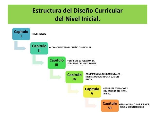 estructura del dise o curriculo del nivel inicial 1