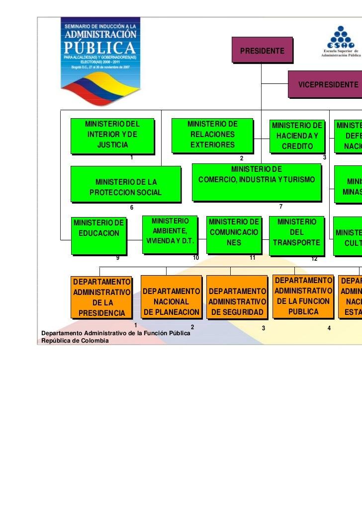 Estructura del estado colombiano - Estructura ministerio del interior ...