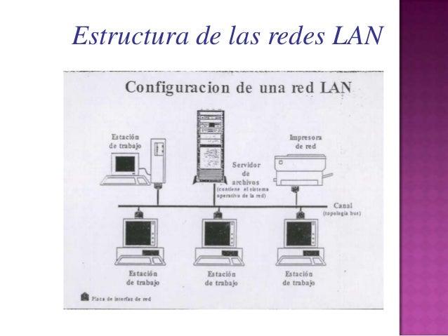 Estructura Del Internet Redes Lan Man Y Wan