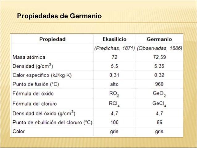 Propiedades de Germanio