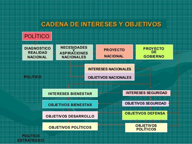 Ensayo Estructura Del Sistema De Seguridad Y Defensa Nacional