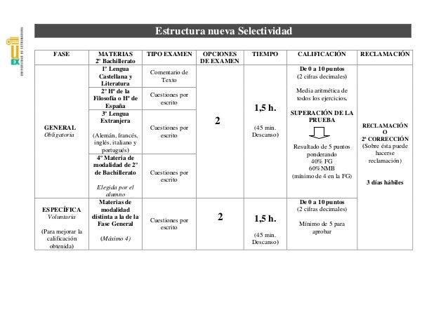 Estructura nueva Selectividad    FASE             MATERIAS            TIPO EXAMEN       OPCIONES   TIEMPO        CALIFICAC...