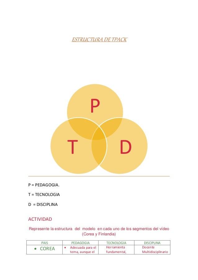ESTRUCTURA DE TPACK P = PEDAGOGIA. T = TECNOLOGIA D = DISCIPLINA ACTIVIDAD Represente la estructura del modelo en cada uno...