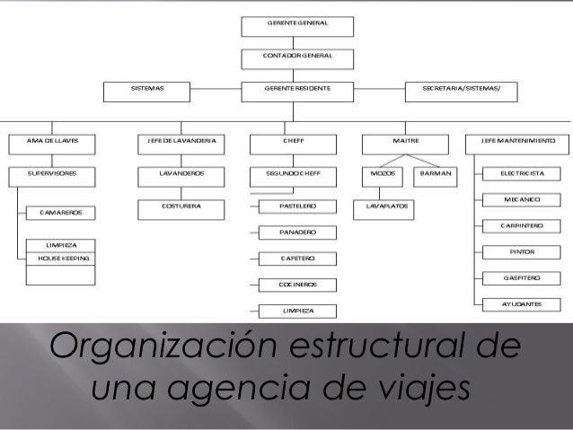 Organización estructural de una agencia de viajes