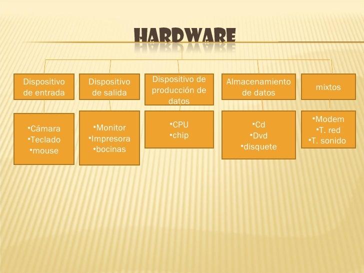 Dispositivo de entrada mixtos Almacenamiento de datos Dispositivo de producción de datos Dispositivo de salida <ul><li>Cám...