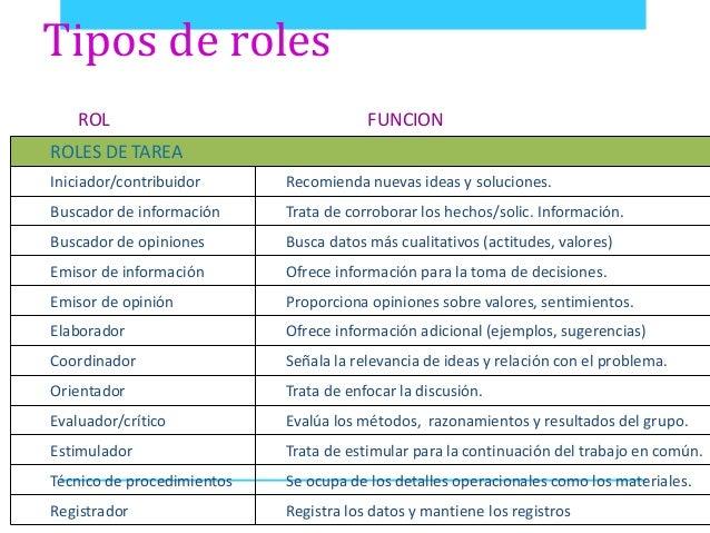 Estructura Grupal Elementos Roles Estatus Normas