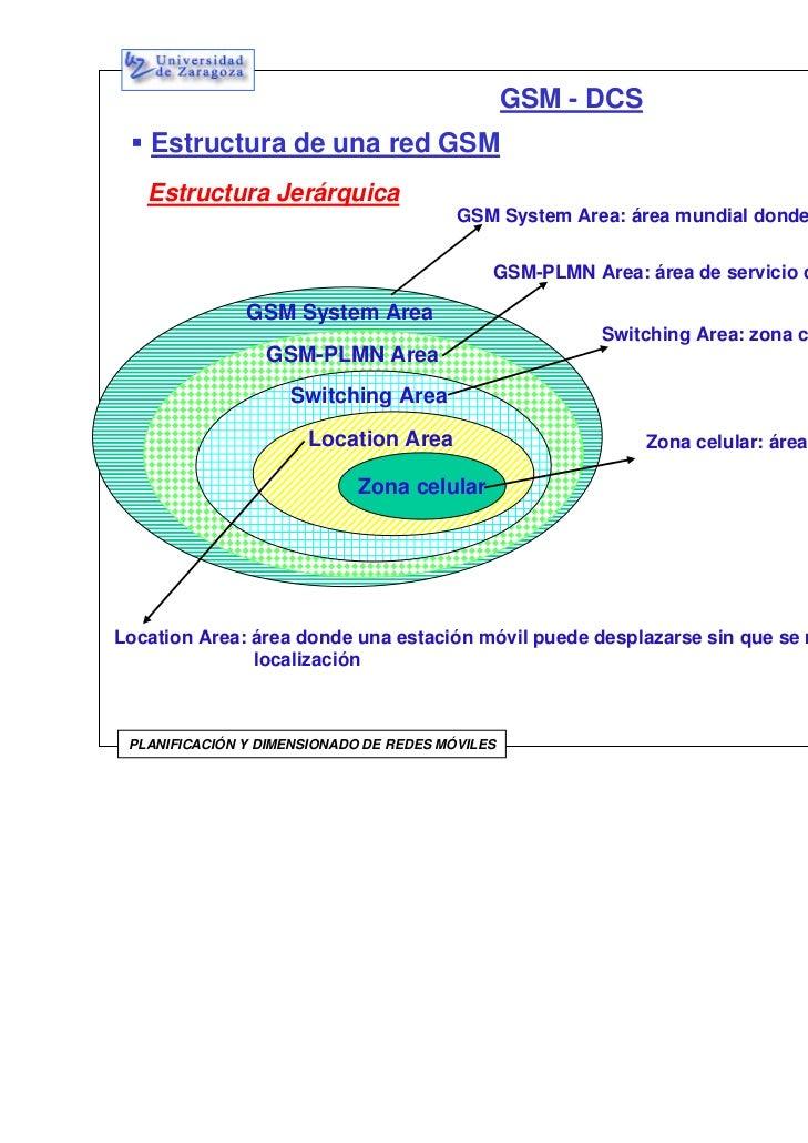 Estructura Gsm