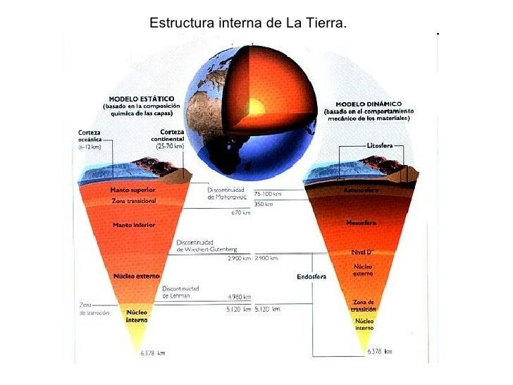 Estructura Interna De La Tierra Glo