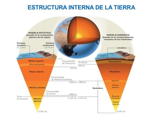 Estructura Interna De La Tierra Y Tectonica De Placas