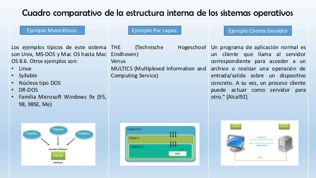 Cuadro Comparativo Estructura Interna De Los Ssoo