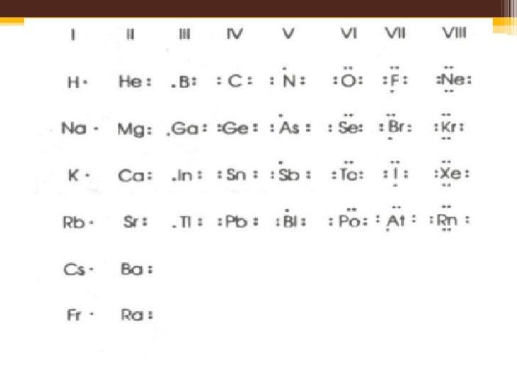 Estructura Molecular Y Enlaces Químicos