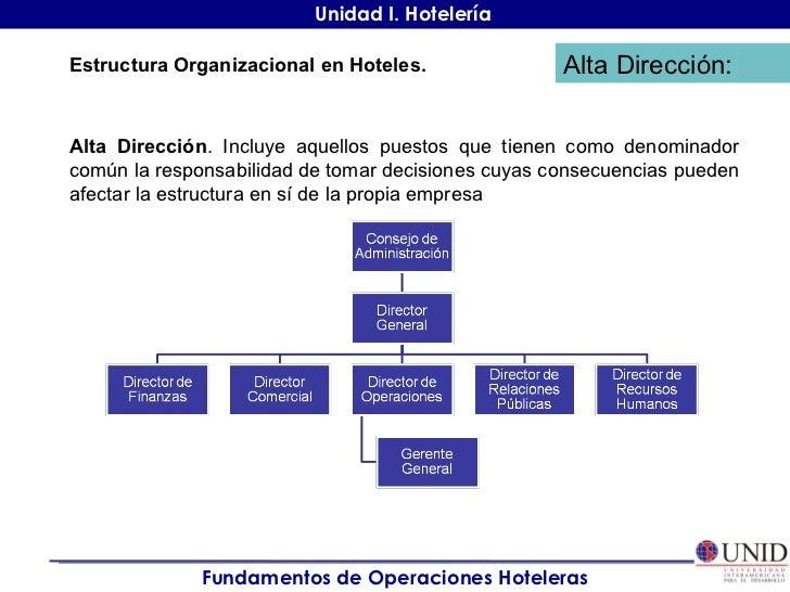 estructura organizacional en hoteles