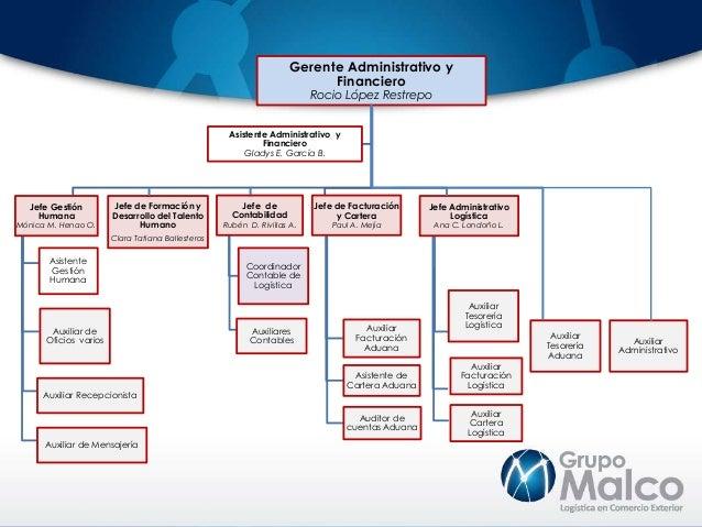 Estructura Organizacional Grupo Malco