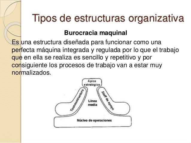 Estructura Organizativa Hector Medina