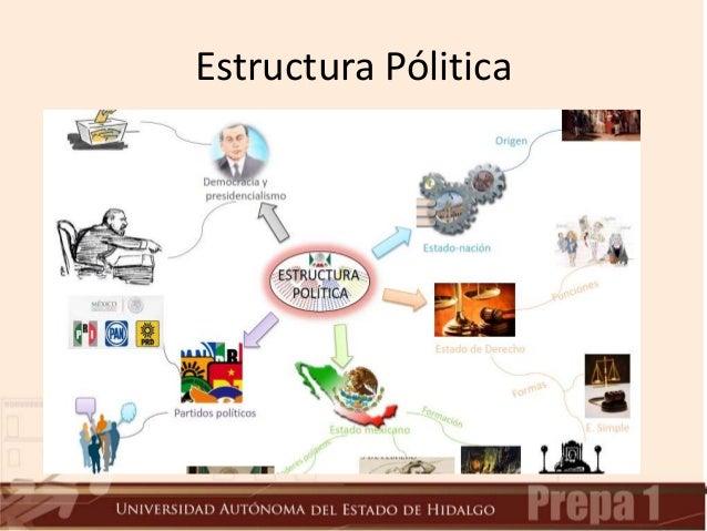 Estructura Politica