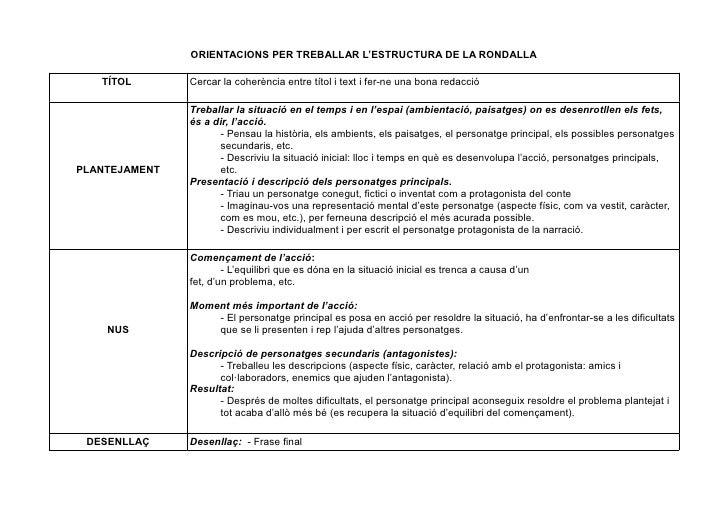 ORIENTACIONS PER TREBALLAR L'ESTRUCTURA DE LA RONDALLA   TÍTOL       Cercar la coherència entre títol i text i fer-ne una ...