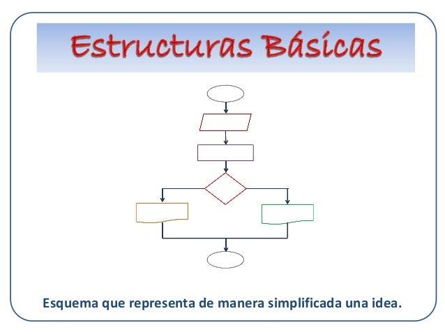 Esquema que representa de manera simplificada una idea.
