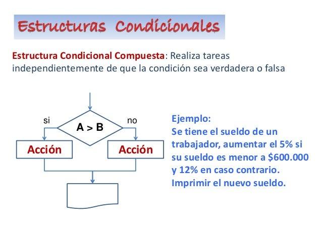 Estructura Condicional Compuesta: Realiza tareas independientemente de que la condición sea verdadera o falsa AcciónAcción...