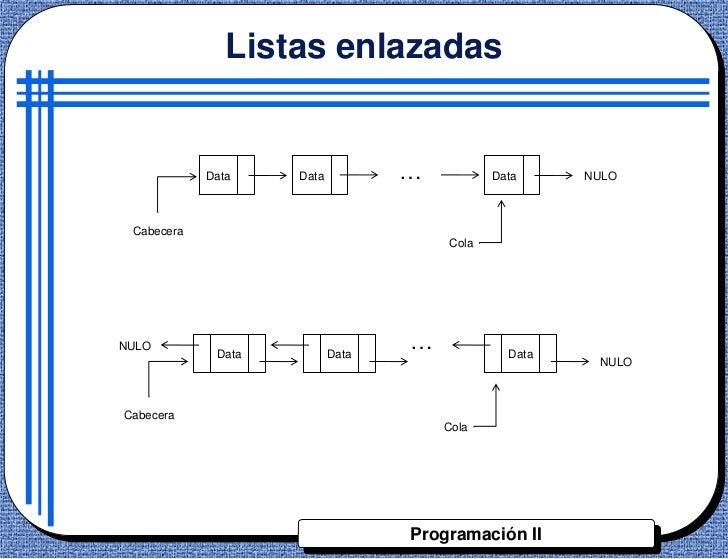 Listas enlazadas            Data    Data          …          Data     NULO Cabecera                                      C...