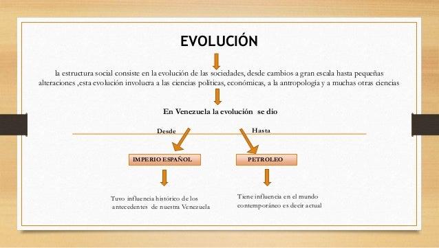Estructura social definicion origen evolucion y for Origen y definicion de oficina