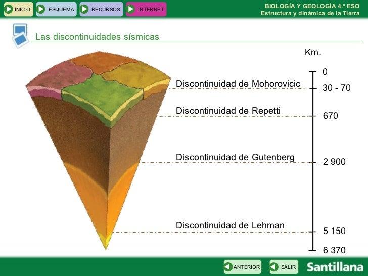 Las discontinuidades sísmicas Km. 0 30 - 70 670 2 900 5 150 6 370 Discontinuidad de Mohorovicic  Discontinuidad de Repetti...