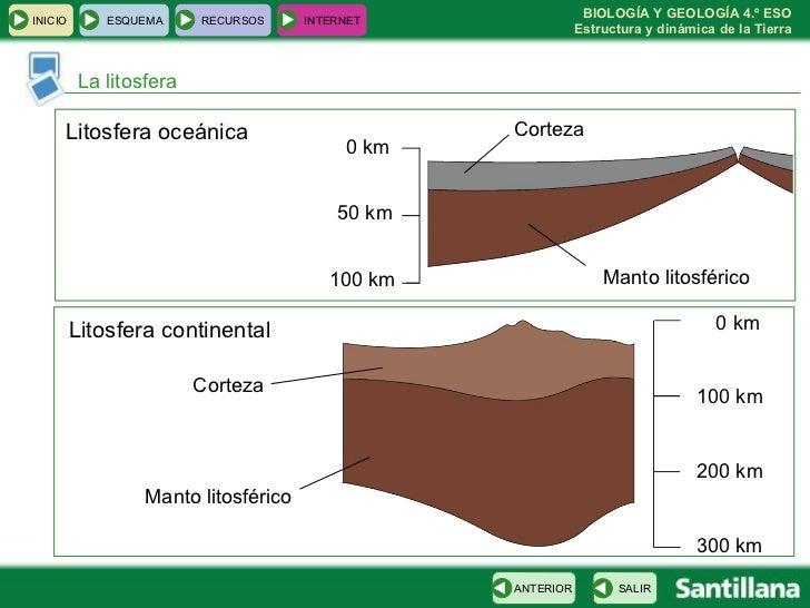 La litosfera Manto litosférico Corteza 0 km 50 km 100 km Litosfera oceánica 0 km 100 km 200 km 300 km Manto litosférico Co...