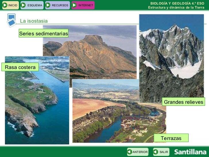 La isostasia Series sedimentarias Terrazas Rasa costera Grandes relieves INICIO ESQUEMA RECURSOS INTERNET SALIR ANTERIOR