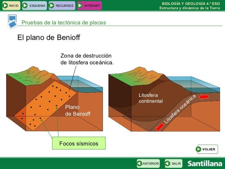 Pruebas de la tectónica de placas El plano de Benioff Focos sísmicos Litosfera continental Litosfera oceánica Plano  de Be...