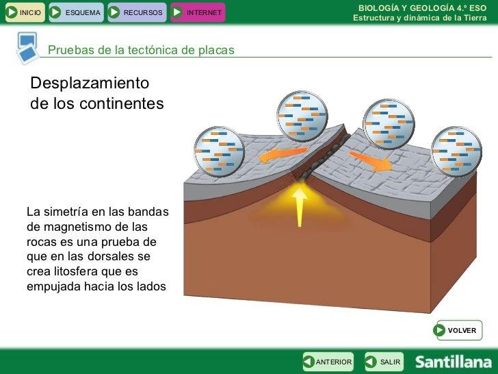 Pruebas de la tectónica de placas Desplazamiento  de los continentes La simetría en las bandas de magnetismo de las rocas ...