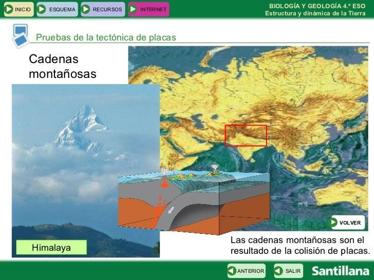 Pruebas de la tectónica de placas Las cadenas montañosas son el resultado de la colisión de placas.  Cadenas montañosas Hi...