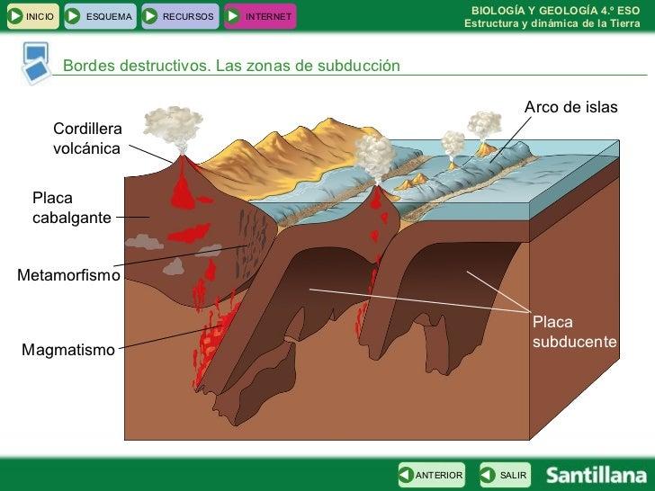 Bordes destructivos. Las zonas de subducción Placa subducente Placa cabalgante Magmatismo Cordillera volcánica Arco de isl...