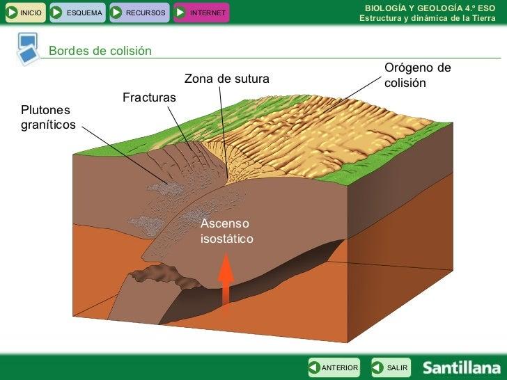Bordes de colisión Orógeno de colisión Ascenso isostático Plutones graníticos Fracturas Zona de sutura INICIO ESQUEMA RECU...