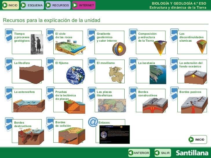 Recursos para la explicación de la unidad INICIO ESQUEMA RECURSOS INTERNET INICIO SALIR ANTERIOR Tiempo  y procesos geológ...
