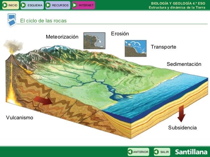 El ciclo de las rocas Meteorización Erosión Transporte Sedimentación Vulcanismo Subsidencia INICIO ESQUEMA RECURSOS INTERN...