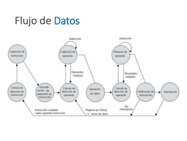 Estructura y funcionamiento del procesador -  parte 2
