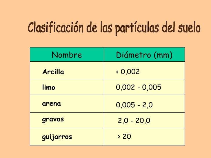 Estructura y tipos de suelo for Tipo de suelo 1