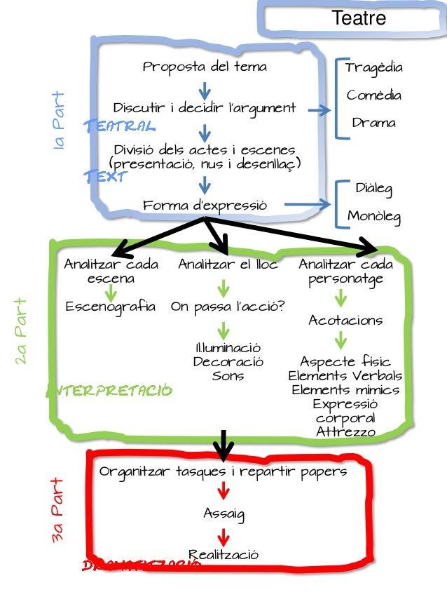 Proposta del tema Discutir i decidir l'argument Divisió dels actes i escenes (presentació, nus i desenllaç) Forma d'expres...