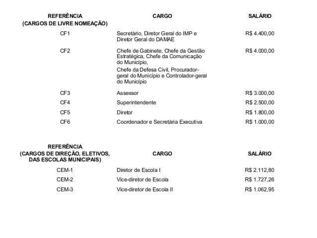 REFERÊNCIA                               CARGO                     SALÁRIO(CARGOS DE LIVRE NOMEAÇÃO)            CF1       ...