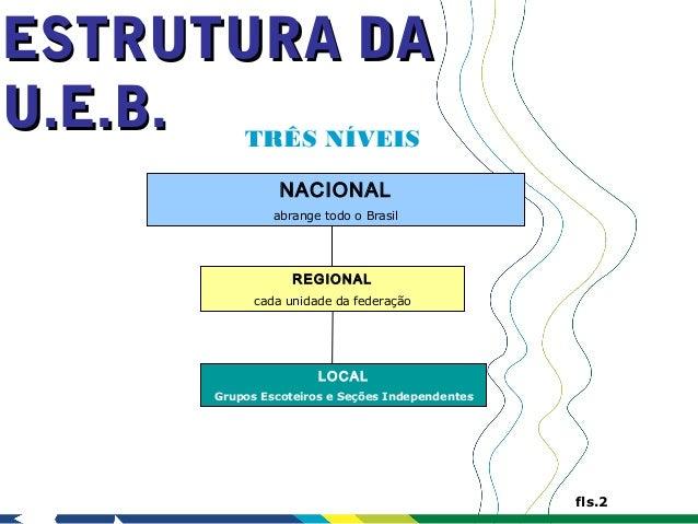 ESTRUTURA DAU.E.B. TRÊS NÍVEIS                  NACIONAL                 abrange todo o Brasil                    REGIONAL...